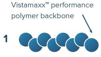acti tech compatibilizer vistamaxx exxonmobil